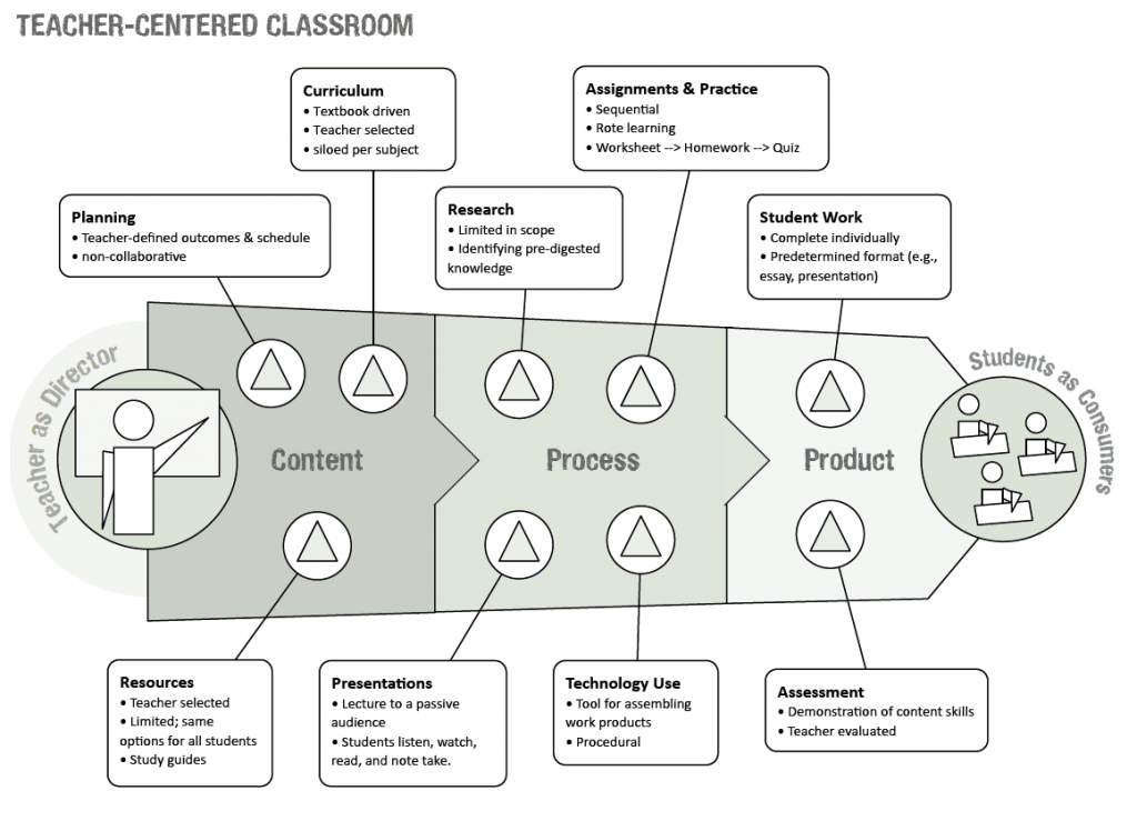 Innovation In Classroom Structure ~ Visually representing student centered classrooms