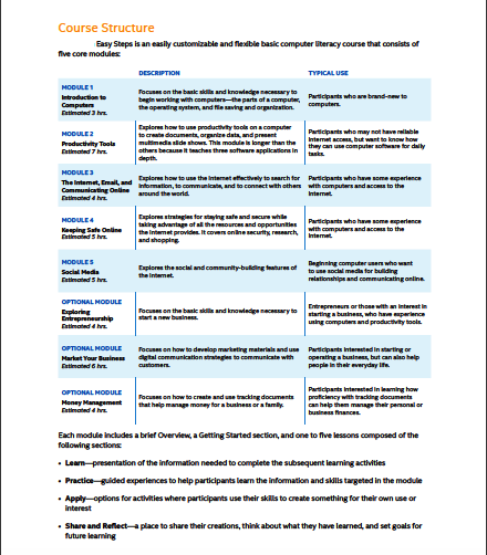 Curriculum Overview (chart)